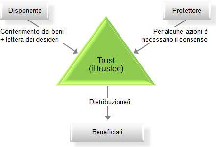 trust-grafico